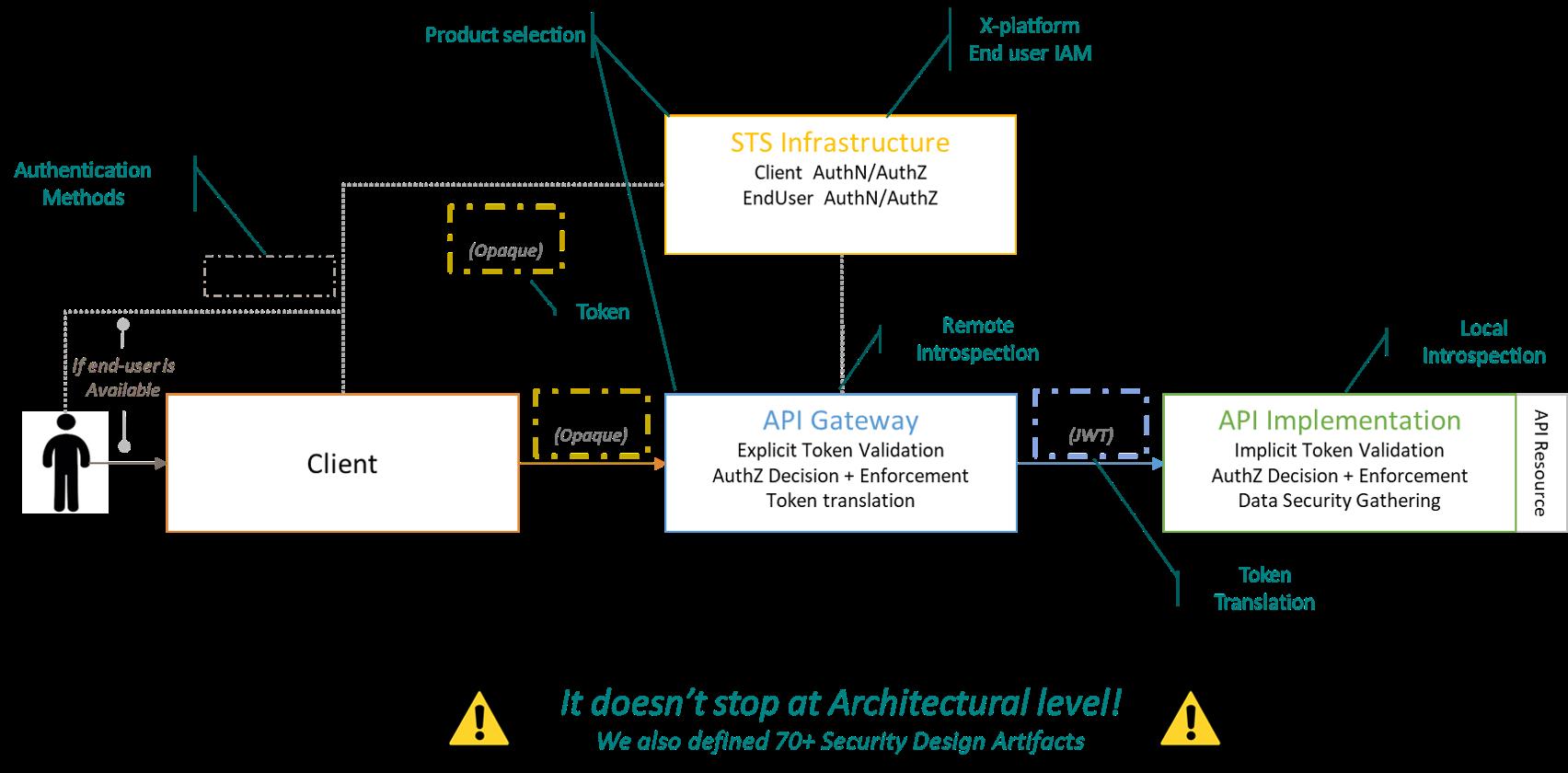 API Gateway Colruyt